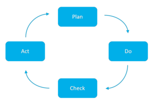 plan do check act pdca dsms